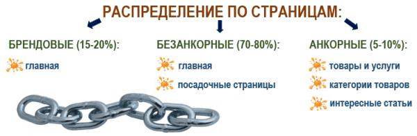 Покупка ссылок: распределение по страницам