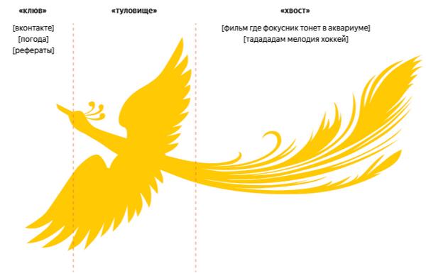 График частотного распределения запросов Яндекс