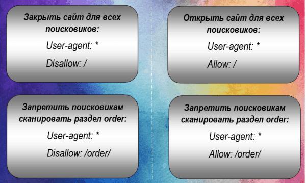 Директива Disallow и Allow для robots.txt