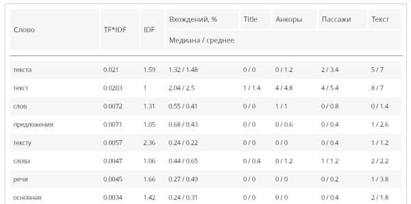 "Статистика запросов ключей по слову ""текст"" в сервисе MegaIndex"