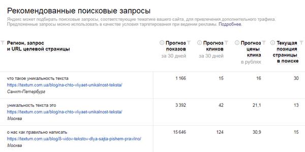 Рекомендованные поисковые запросы в Яндекс.Вебмастер