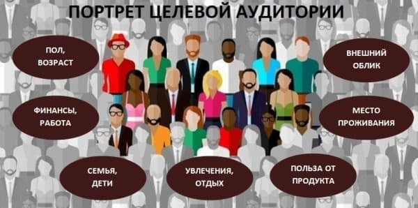 Изображение целевой аудитория сайта