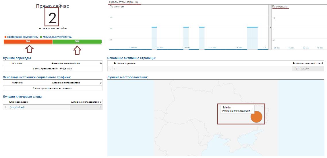 Google Analytics: в режиме реального времени, обзор