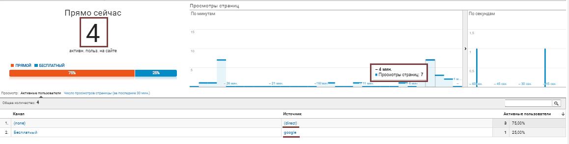 Google Analytics: в режиме реального времени, источник трафика