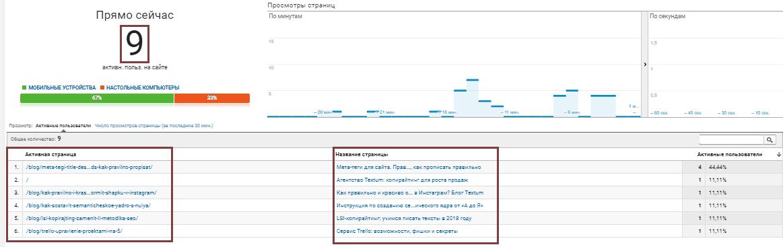 Google Analytics: в режиме реального времени, контент