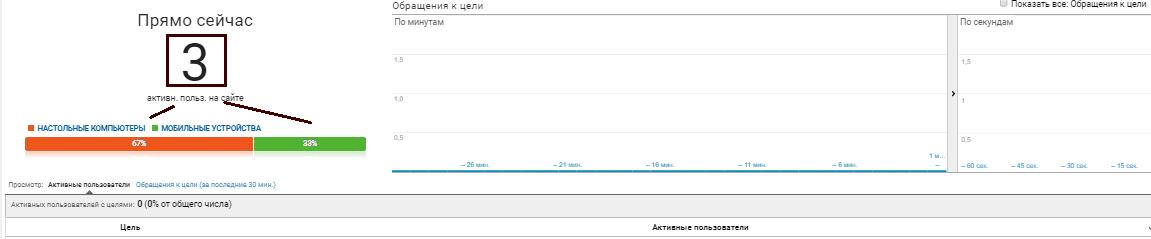 Google Analytics: в режиме реального времени, конверсия