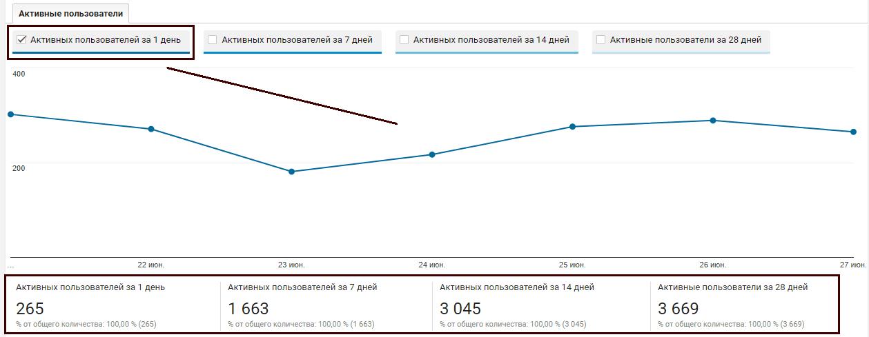 Google Analytics аудитория, активные пользователи