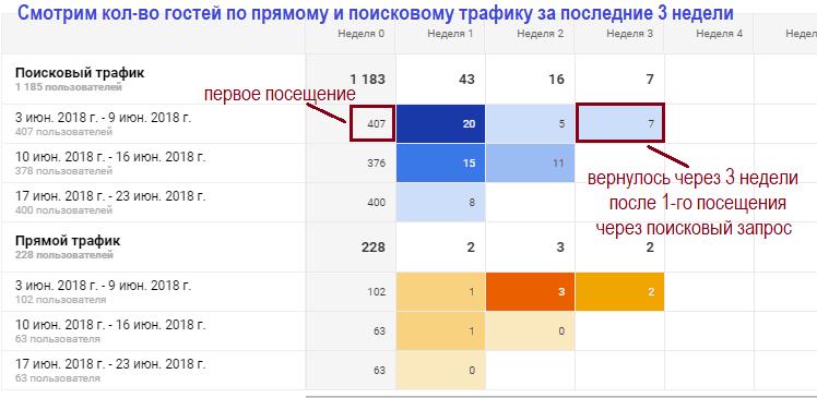 Google Analytics аудитория, пример когортного анализа