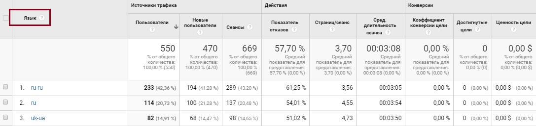 Google Analytics аудитория, география