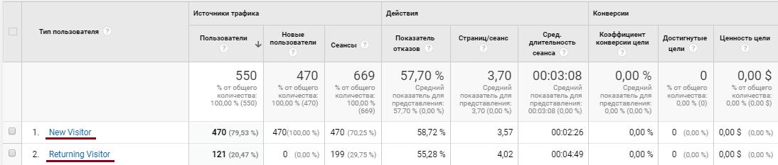 Google Analytics аудитория, поведение