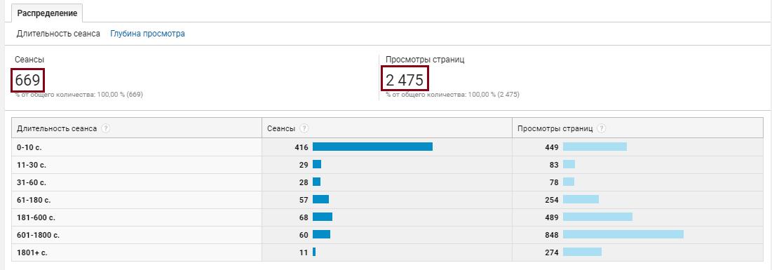 Google Analytics аудитория, поведение посетителей сайта