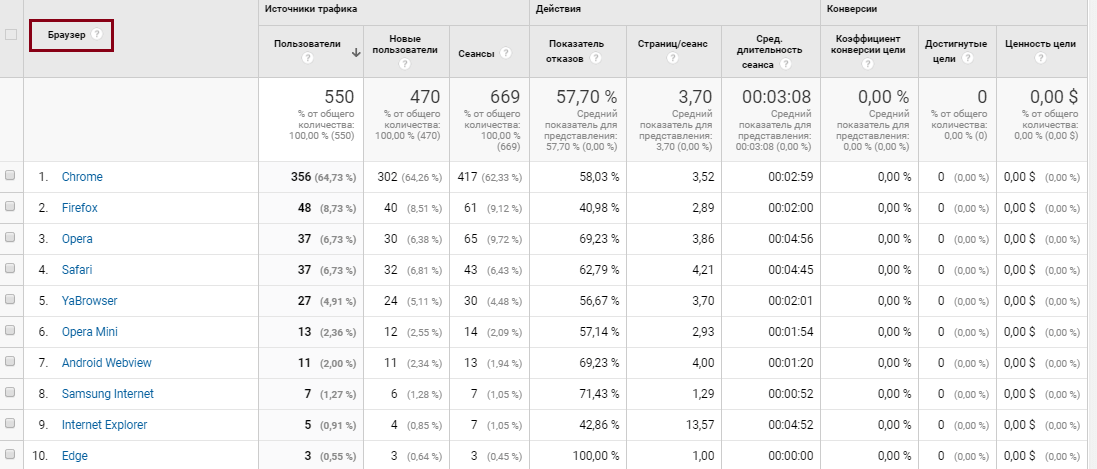Google Analytics аудитория, технологии