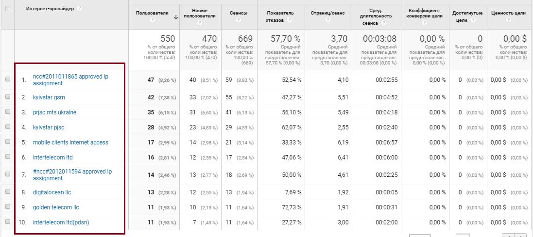 Google Analytics аудитория, сети