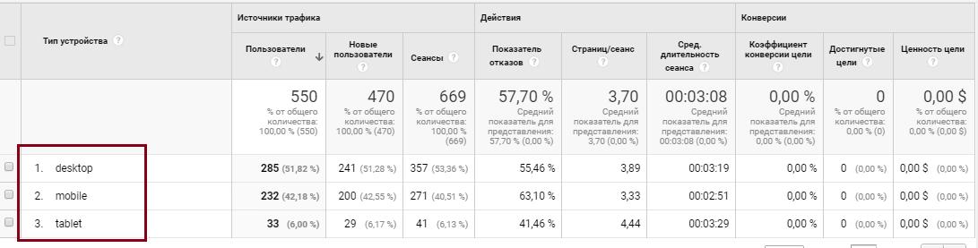 Google Analytics аудитория, мобильные устройства