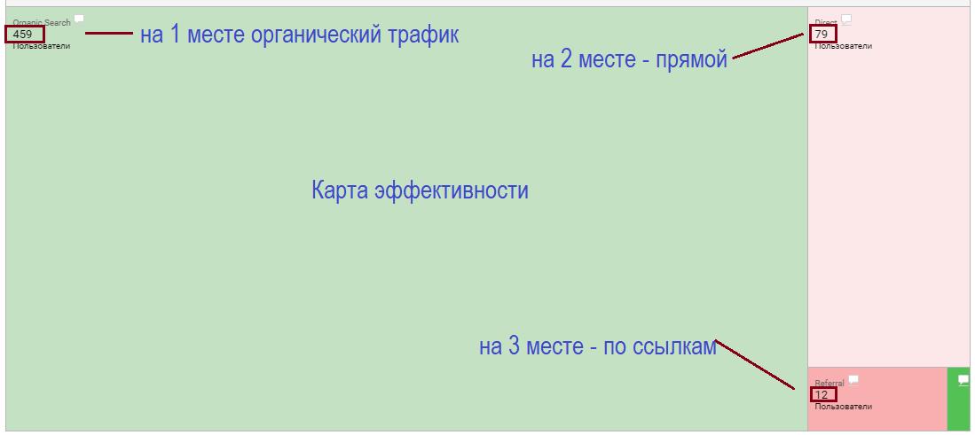 Google Analytics источник трафика