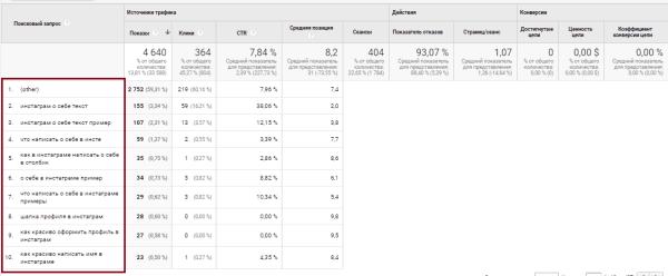 Google Analytics источник трафика, поисковые запросы
