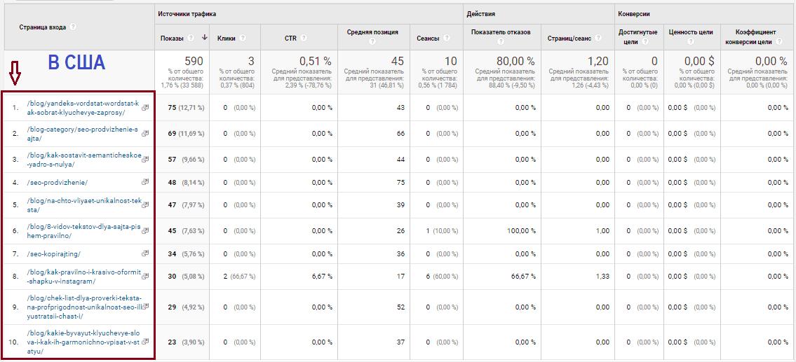Google Analytics источник трафика, страницы по странам