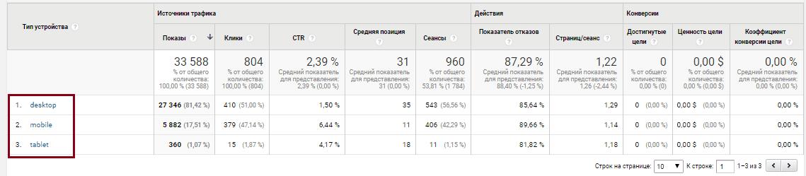 Google Analytics источник трафика, устройства
