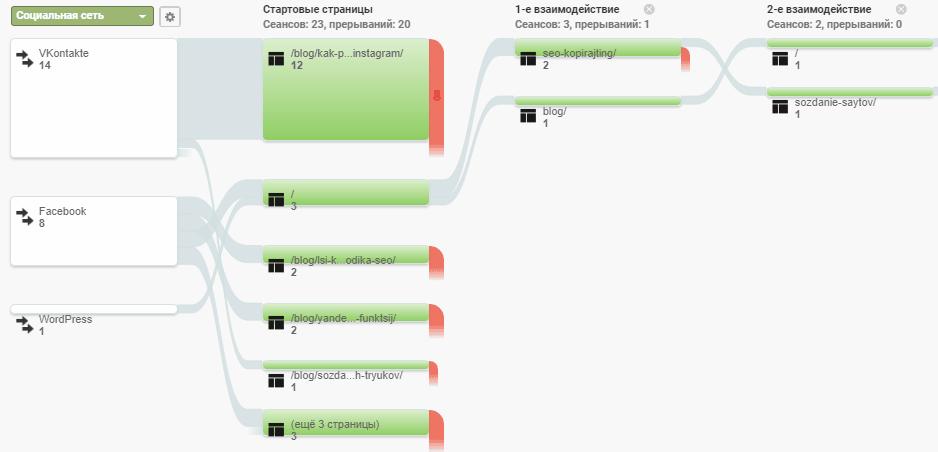 Google Analytics источник трафика, социальные сети, путь пользователя