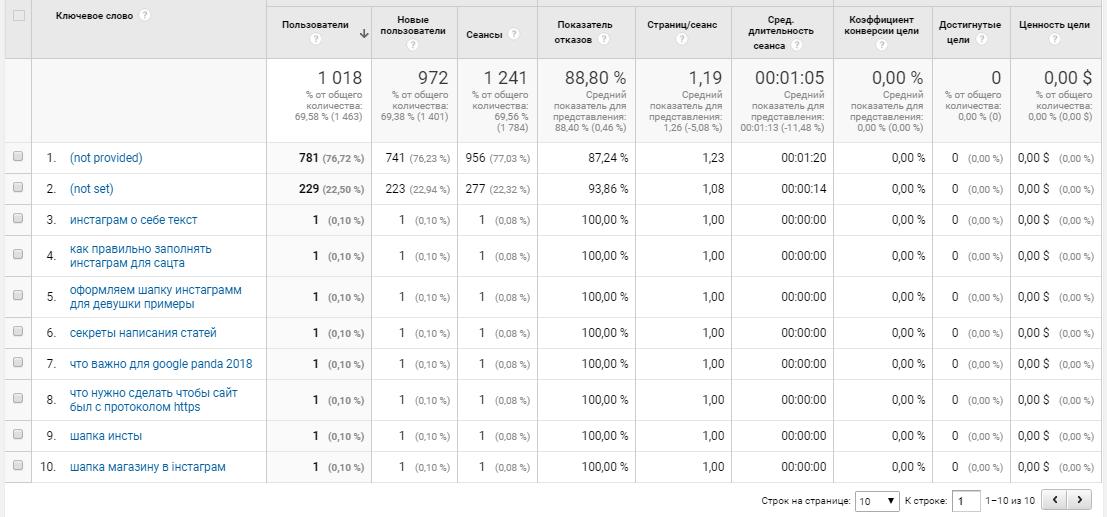 Google Analytics источник трафика, неоплачиваемые ключи