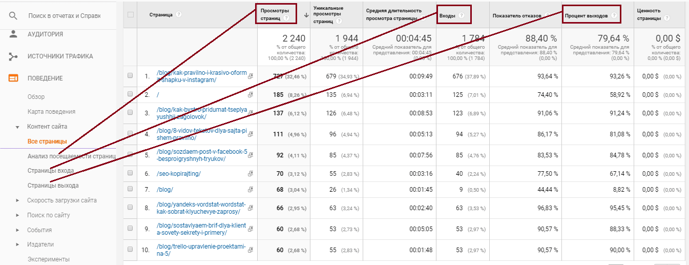 Google Analytics, поведение, контент
