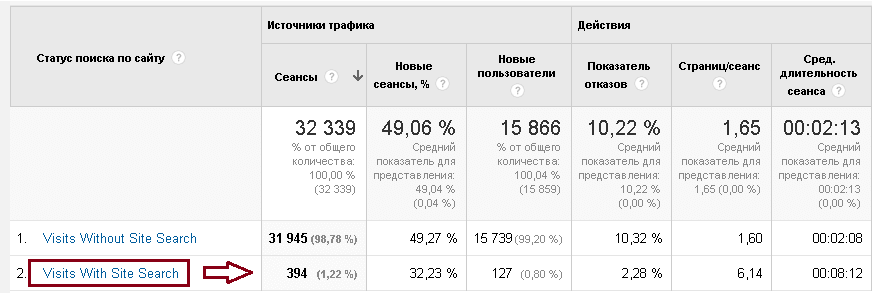 Google Analytics, поиск по сайту