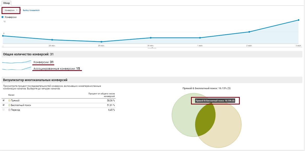 Google Analytics, многоканальность