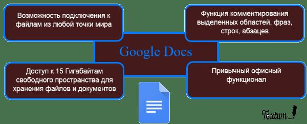 Google Docs текстов