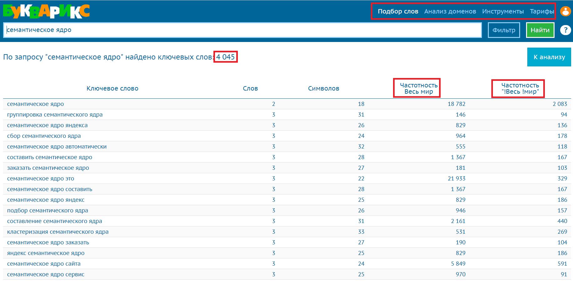 Семантическое ядро для сайта: сбор СЯ через Букварис