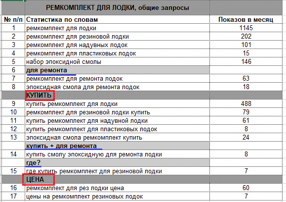Семантическое ядро для сайта: кластеризация. пример