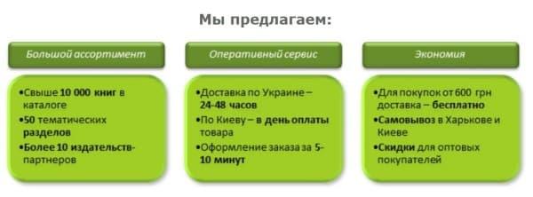 Триггеры с сайта Profibooks