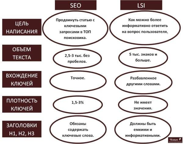 Требования к написанию SEO и LSI-статьи