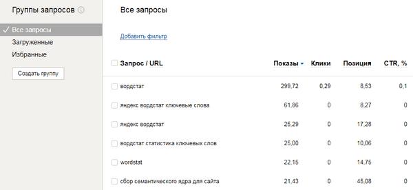 Группа запросов в Яндекс.Вебмастер