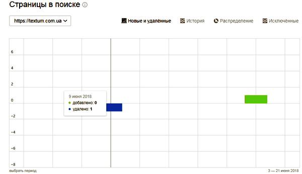 Страницы в поиске в Яндекс.Вебмастер