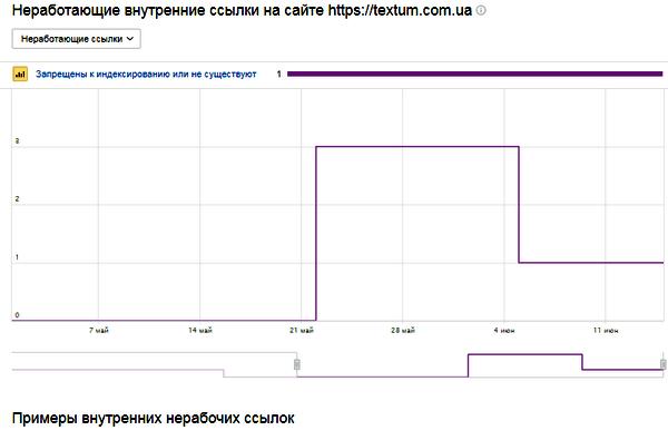 Неработающие внутренние ссылки в Яндекс.Вебмастер