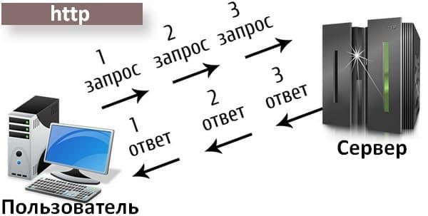 Робота протоколу http
