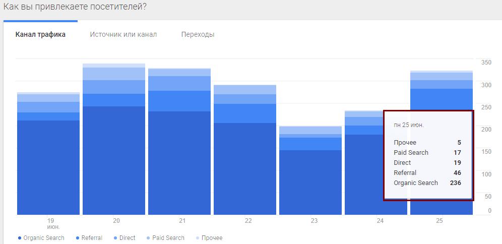 Google Analytics: источники, трафики