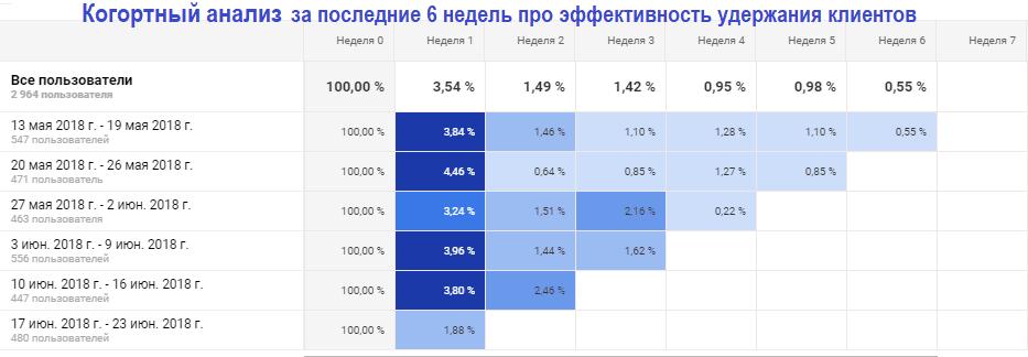 Google Analytics аудитория, когортный анализ, пример