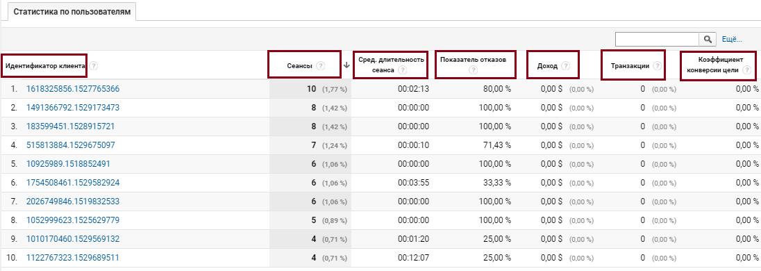 Google Analytics аудитория, статистика по пользователям