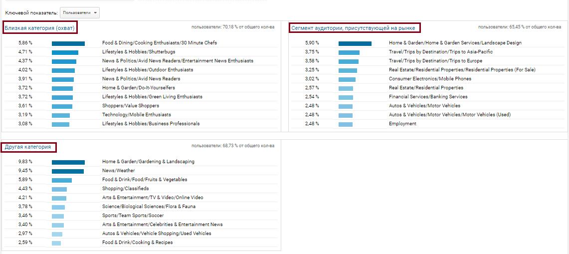 Google Analytics аудитория,интересы