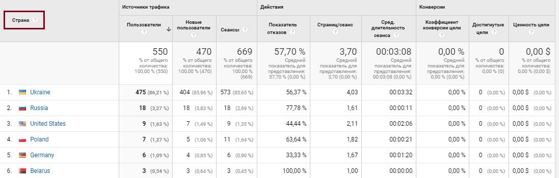 Google Analytics аудитория, география пользователей