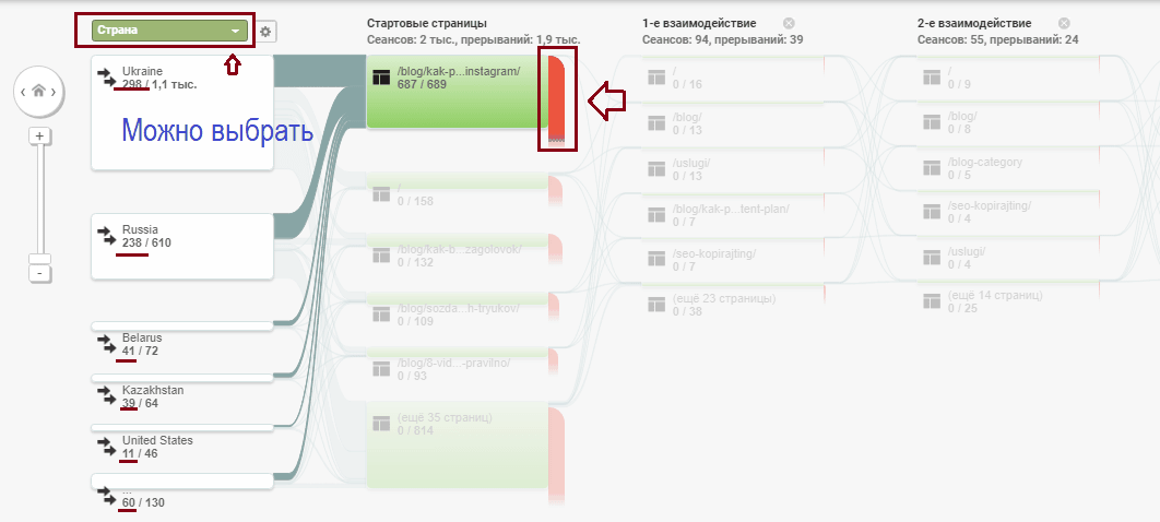Google Analytics аудитория, сравнение