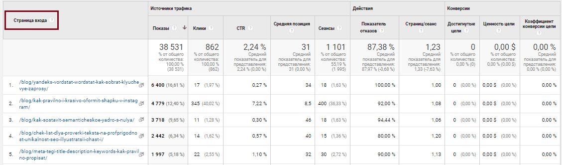 Google Analytics источник трафика, страницы входа