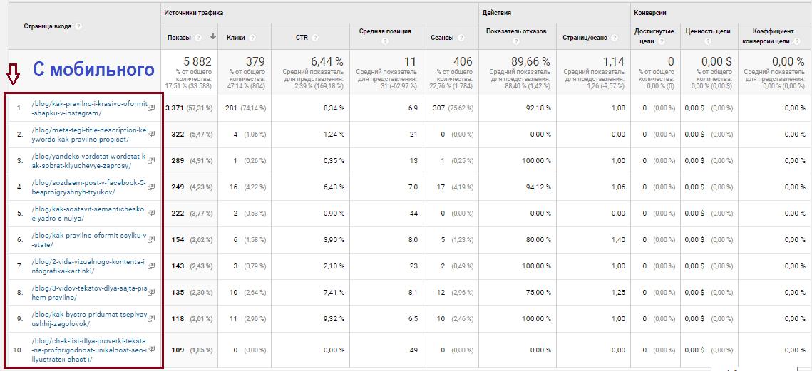 Google Analytics источник трафика, мобильные устройства