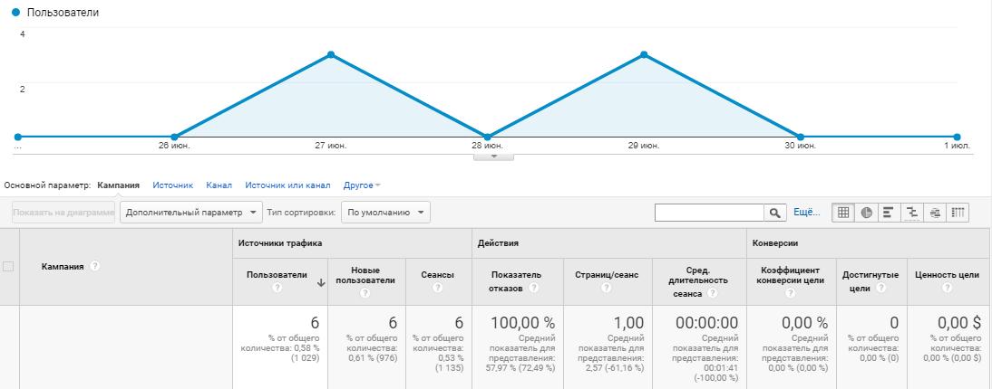 Google Analytics источник трафика, кампания