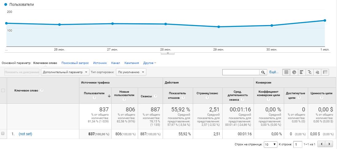 Google Analytics источник трафика, ключи