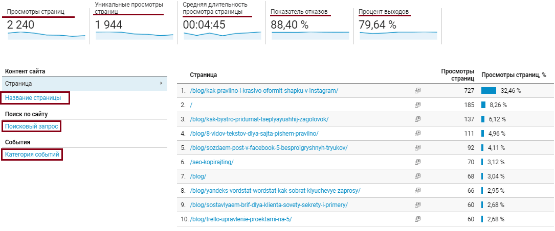 Google Analytics, поведение