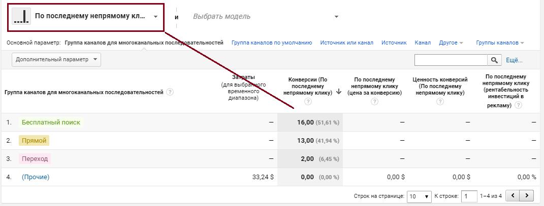 Google Analytics, отчет по последнему клику