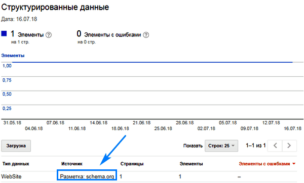 Структурированные данные в Google Search Console