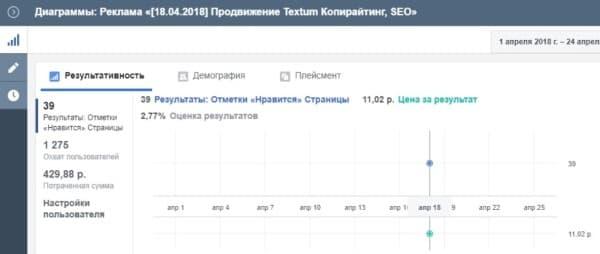 Скрин статистики продвижения страницы Textum в Фейсбук: результативность